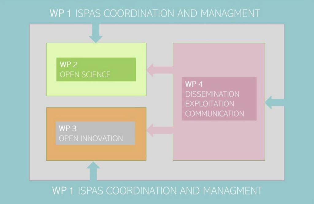 ISPAS work packages scheme